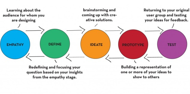Design-Thinking-Ideo-1024x511